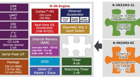 Renesas Electronics Europe and Port GmbH Announce Software Cooperation for R-IN Series of Industrial Ethernet Controllers
