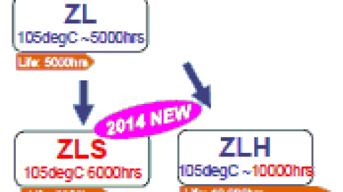 Rubycon – New ZLS series Low ESR THT Aluminum Electrolytic Capacitors