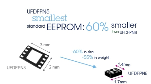 STMicroelectronics: Further miniaturization achieved for EEPROMs with the 1.4 mm x 1.7 mm UFDFPN5 package