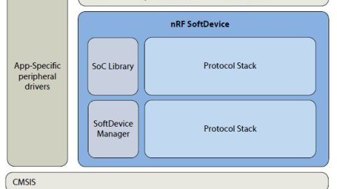 Nordic Semiconductor releases S310 SoftDevice (ANT/BLE combostack for nRF51422)