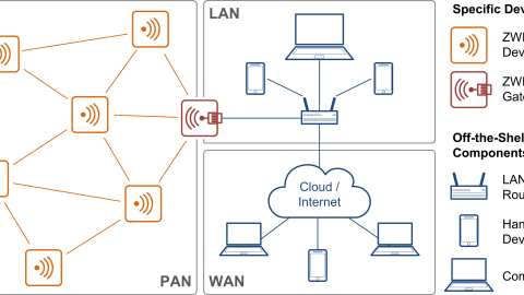 ZWIR4512 Secure Low-Power Wireless IPv6 Modules