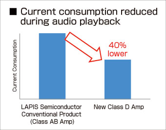 Current consumption reduced durong audio playback