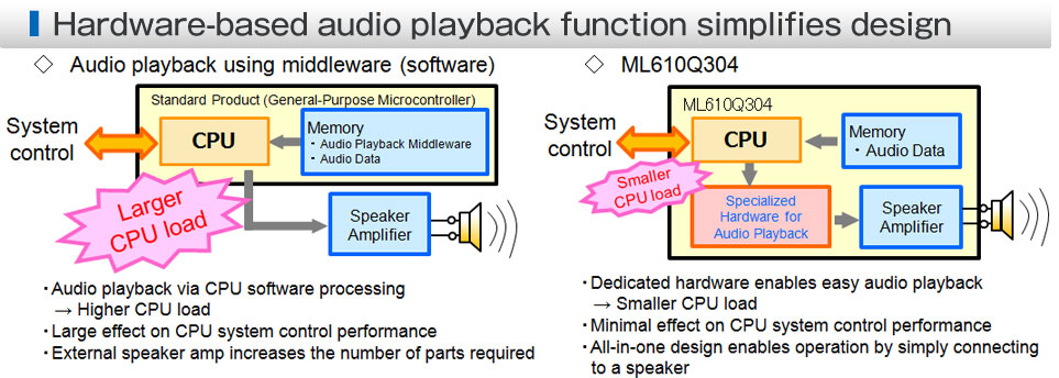Hardware-based audio playback funtion simplifies design