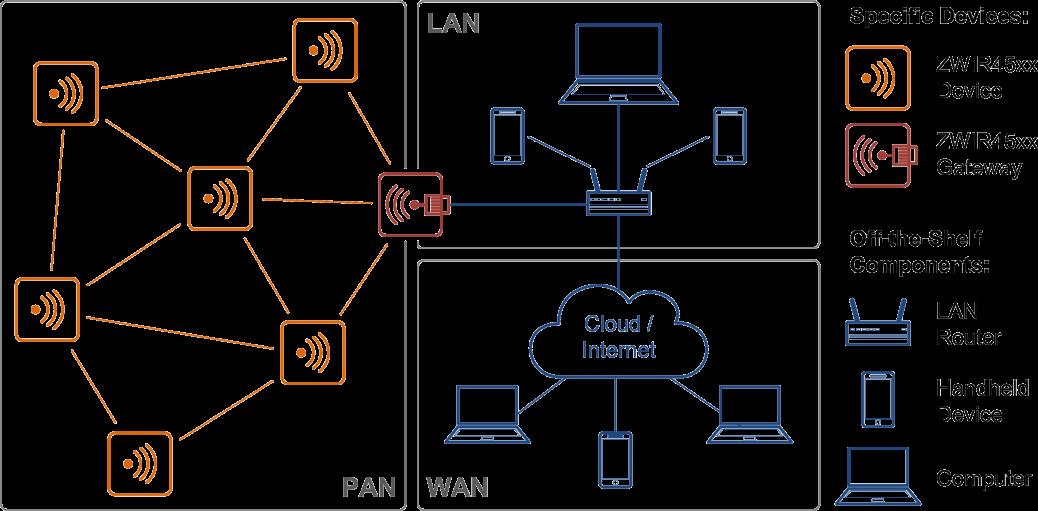 ZWIR-Network-Topology-1038x511