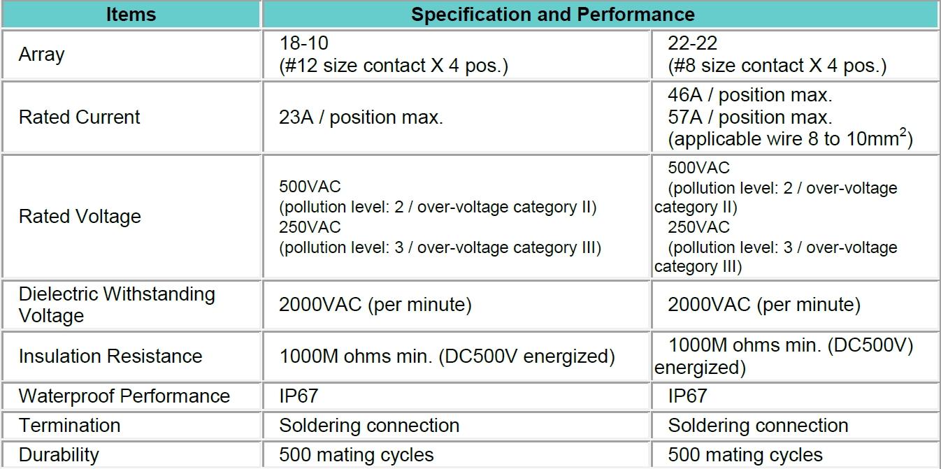 JAE_General Specifications