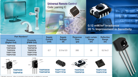 Vishay OPTOELECTRONICS – Mid-range Infrared Sensors for Object Detection and Ranging