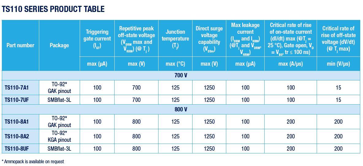 rutronik-st-ts110-tabelle