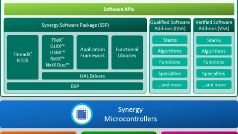 Renesas Electronics Delivers Game-Changing New Platform to Accelerate Development of Innovative, Differentiated Solutions for IoT and Industrial Markets