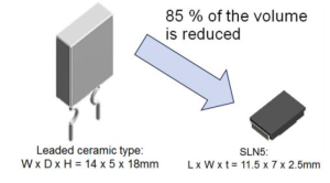 Volume comparision of rated power 5W SLN5