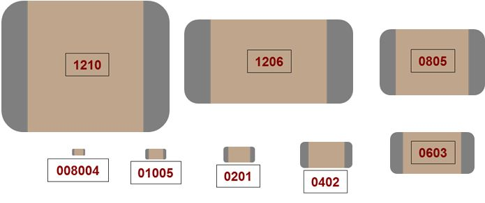 Resistor Color Codes further Coil32 furthermore Current also Factors Affecting Inductance further Coaxial cable Standards. on inductor size chart