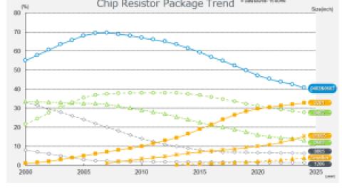 Miniaturization Resistors