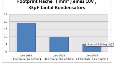Miniaturization of Tantalum Capacitors