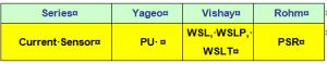 Cross reference PU series