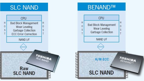 High-performance NAND Flash from Toshiba: Key Element of Today's Industrial Designs
