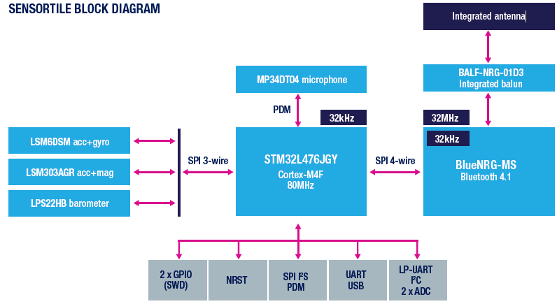 STMicroelectronics – SensorTile: An IoT design lab on the tip of a
