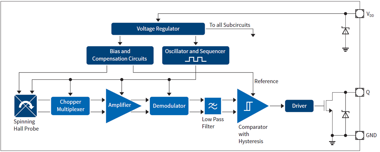 Block Diagram Of The Ac And Output Voltage Circuits In The Multimeter