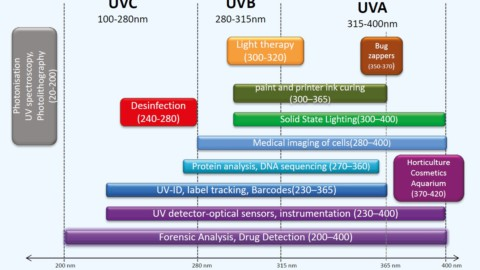 UNIQUE project for developing mass market UV LEDs for disinfection