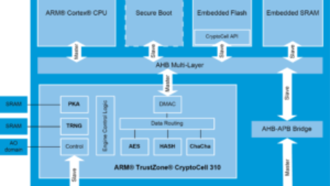Nordic ARM® CryptoCell-310