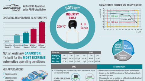 High Temperature Operation of Vishay's Automotive Grade Radial-Leaded MLCCs
