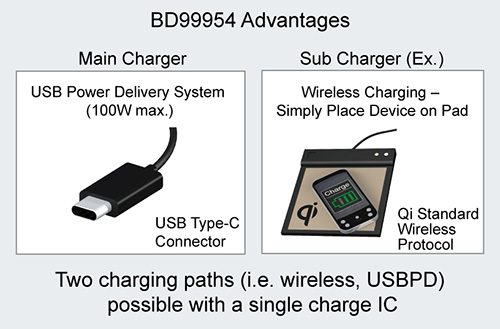 Rohm – BD99954 – The Industry's First Dual-Mode Battery