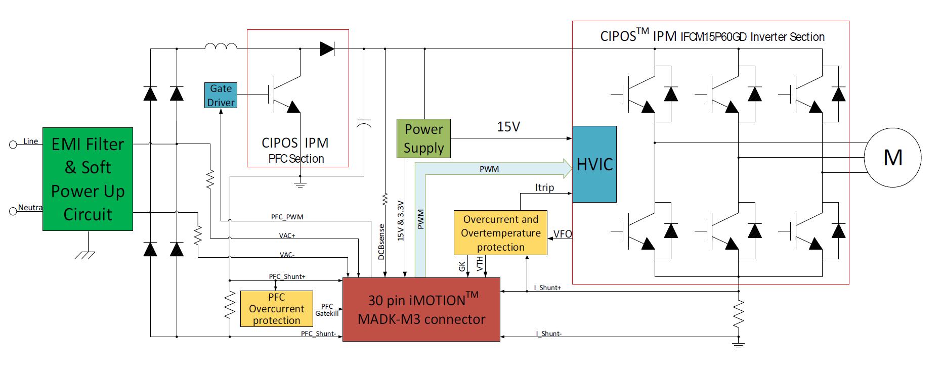Infineon – EVAL-M3-CM615PN – Modular Application Design Kit