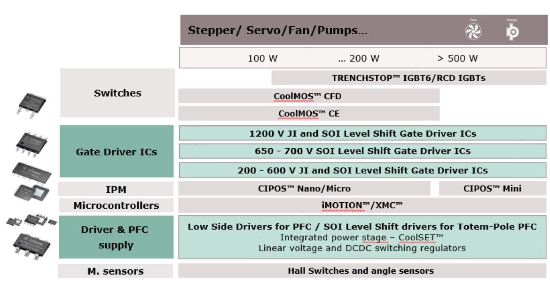Infineon – 2ED2304S06F – 650 V Half Bridge Gate Driver IC