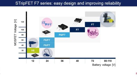 STMicroelectronics – STripFET F7 from 30V to 350V