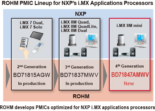 Rohm – BD71847AMWV – Power Management IC Optimized for NXP