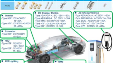 Conquer Automotive Application introduction
