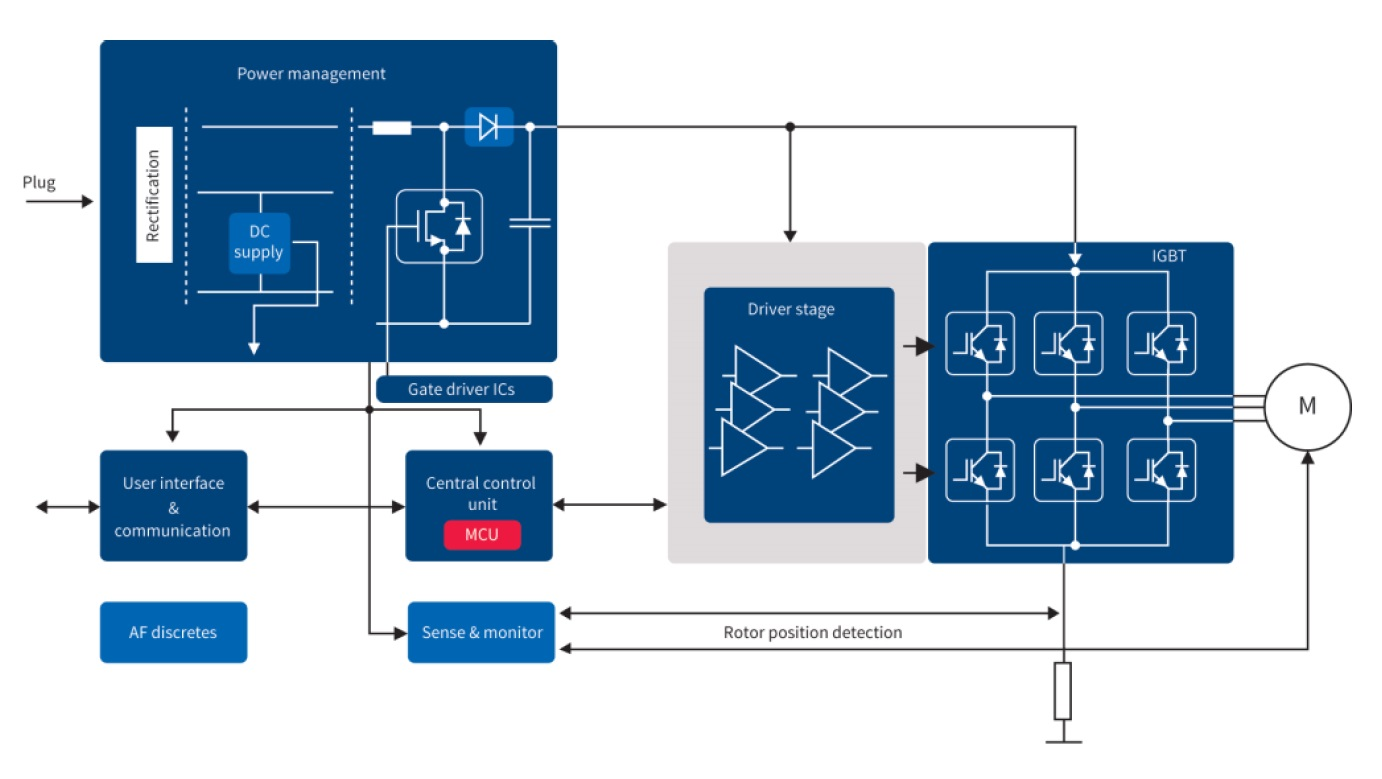 Infineon - 650 V High And Low Current Half-bridge Soi Gate Driver Family