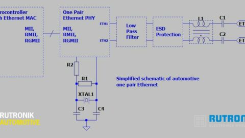 Components for automotive one-pair Ethernet