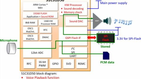 Epson presents its new S1V3G340 ASIC and S1C31D50 MCU + Evaluation Board with improved software